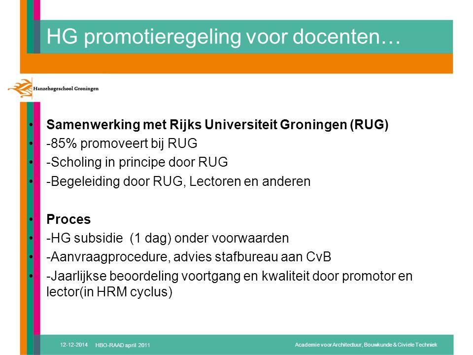 HG promotieregeling voor docenten… Samenwerking met Rijks Universiteit Groningen (RUG) -85% promoveert bij RUG -Scholing in principe door RUG -Begeleiding door RUG, Lectoren en anderen Proces -HG subsidie (1 dag) onder voorwaarden -Aanvraagprocedure, advies stafbureau aan CvB -Jaarlijkse beoordeling voortgang en kwaliteit door promotor en lector(in HRM cyclus) 12-12-2014HBO-RAAD april 2011Academie voor Architectuur, Bouwkunde & Civiele Techniek