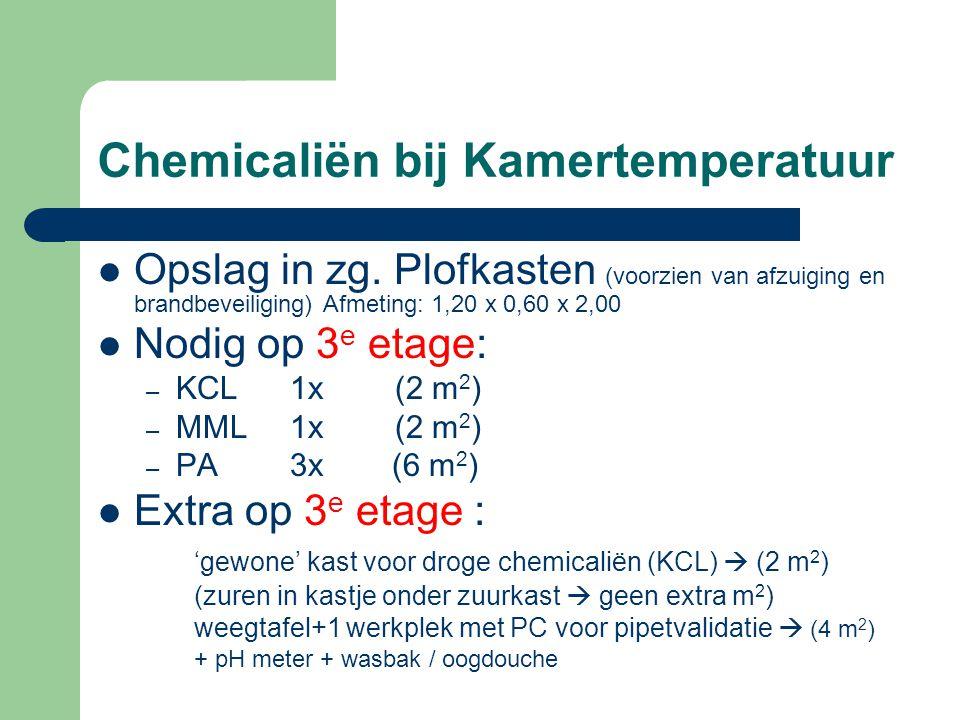 Chemicaliën bij Kamertemperatuur Opslag in zg.