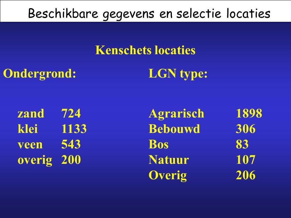 Beschikbare gegevens en selectie locaties Kenschets locaties Ondergrond:LGN type: zand724Agrarisch1898 klei1133Bebouwd306 veen543Bos83 overig200Natuur