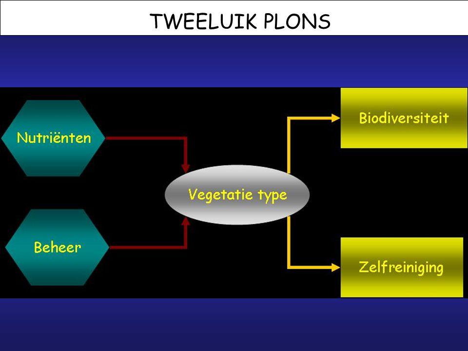 PLONS 1.Opening 2.Stand van zaken tav financiering 3.Het Tweeluik Plons 4.Beschikbare gegevens en selectie locaties 5.Mogelijke participatie waterbeheerders 6.
