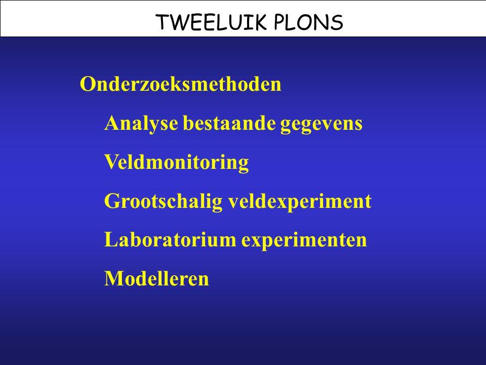 Onderzoeksmethoden Analyse bestaande gegevens Veldmonitoring Grootschalig veldexperiment Laboratorium experimenten Modelleren
