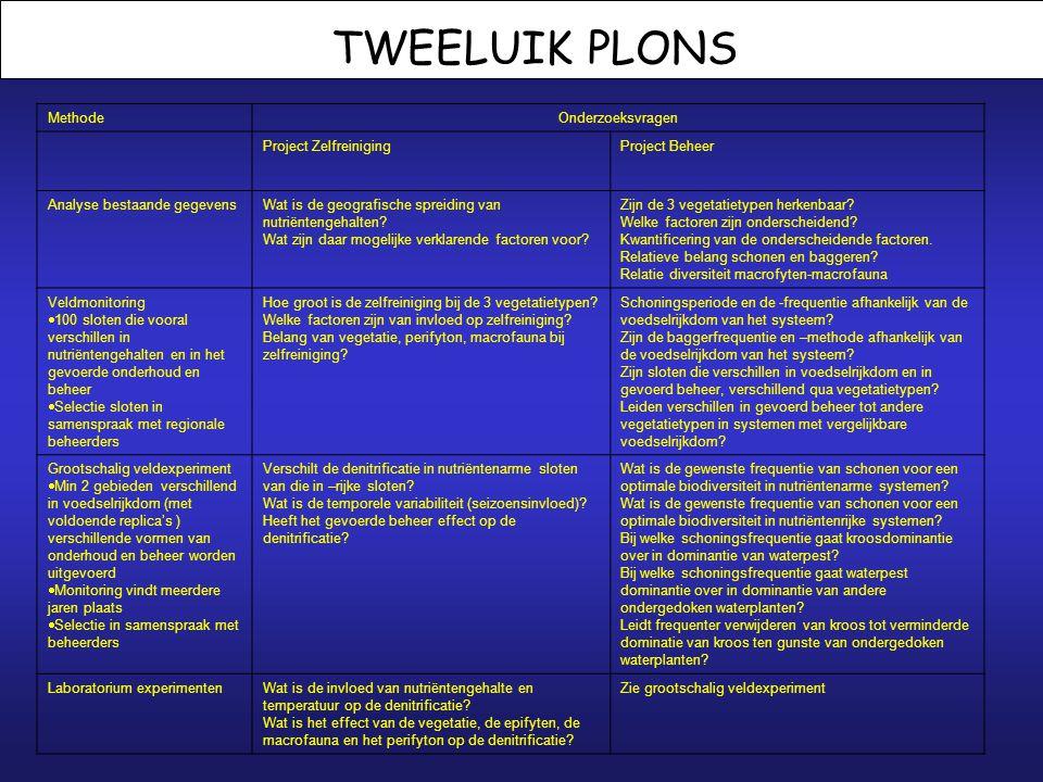 PLONS 1.Opening 2.Stand van zaken tav financiering 3.Het Tweeluik Plons 4.Beschikbare gegevens en selectie locaties 5.