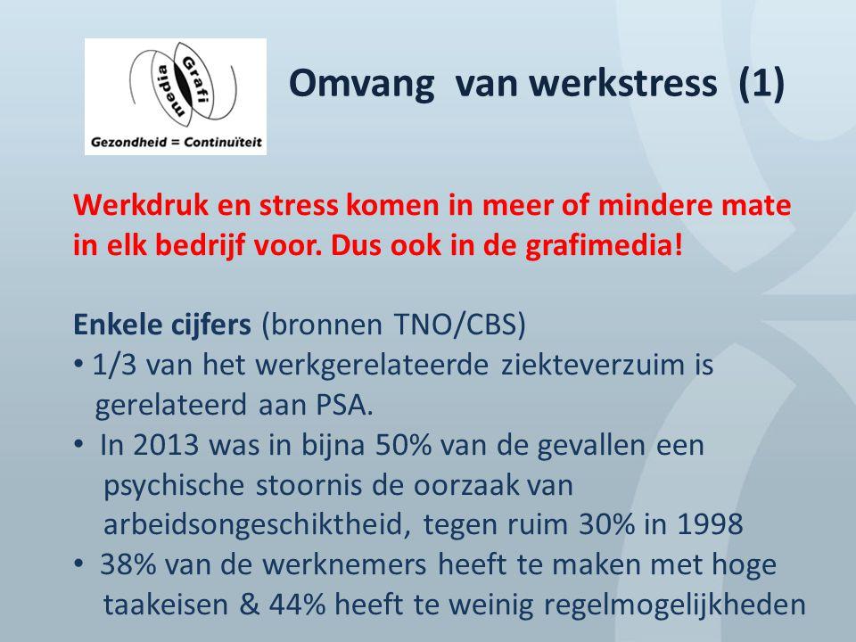 Omvang van werkstress (1) Werkdruk en stress komen in meer of mindere mate in elk bedrijf voor. Dus ook in de grafimedia! Enkele cijfers (bronnen TNO/