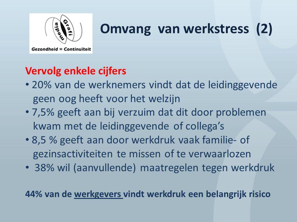 Omvang van werkstress (2) Vervolg enkele cijfers 20% van de werknemers vindt dat de leidinggevende geen oog heeft voor het welzijn 7,5% geeft aan bij