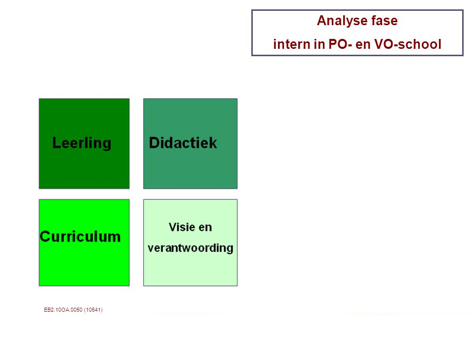 EB2.10OA.0050 (10541) Analyse fase intern in PO- en VO-school