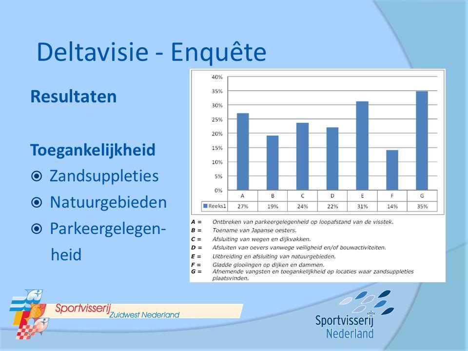 Resultaten Toegankelijkheid  Zandsuppleties  Natuurgebieden  Parkeergelegen- heid Deltavisie - Enquête