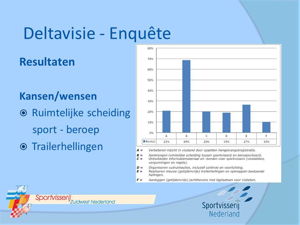 Resultaten Kansen/wensen  Ruimtelijke scheiding sport - beroep  Trailerhellingen Deltavisie - Enquête