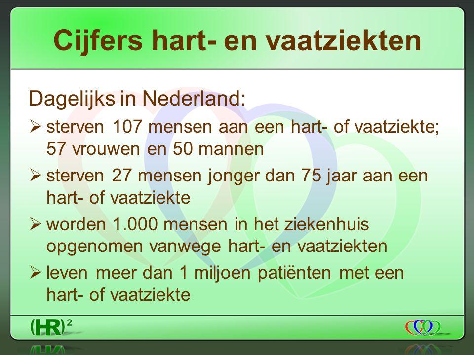Cijfers hart- en vaatziekten Dagelijks in Nederland:  sterven 107 mensen aan een hart- of vaatziekte; 57 vrouwen en 50 mannen  sterven 27 mensen jonger dan 75 jaar aan een hart- of vaatziekte  worden 1.000 mensen in het ziekenhuis opgenomen vanwege hart- en vaatziekten  leven meer dan 1 miljoen patiënten met een hart- of vaatziekte