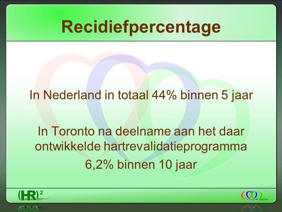 Recidiefpercentage In Nederland in totaal 44% binnen 5 jaar In Toronto na deelname aan het daar ontwikkelde hartrevalidatieprogramma 6,2% binnen 10 jaar