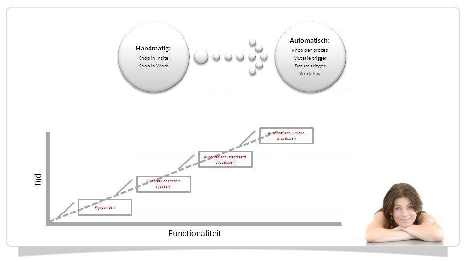 Tijd Functionaliteit Pijnpunten Automatisch standaard processen Centraal opzetten systeem Automatisch unieke processen Handmatig: Knop in Insite Knop