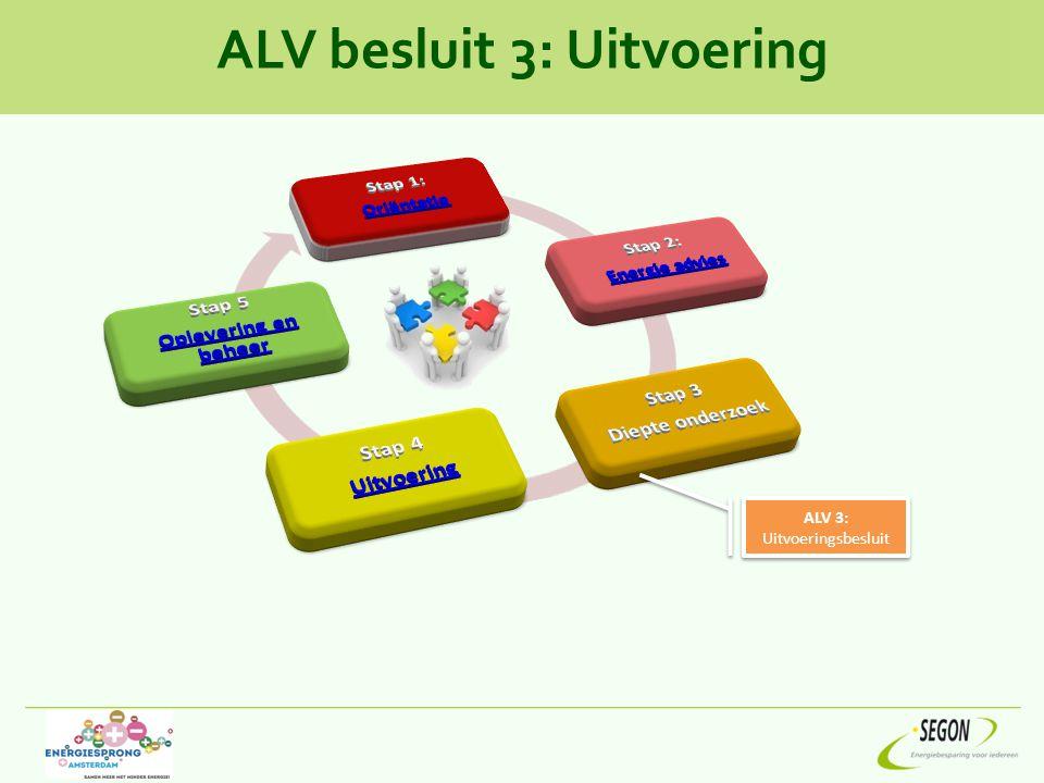 ALV besluit 3: Uitvoering ALV 3: Uitvoeringsbesluit ALV 3: Uitvoeringsbesluit