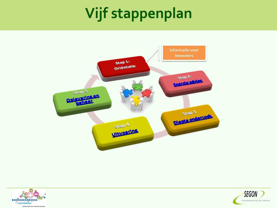 Vijf stappenplan Informatie voor bewoners