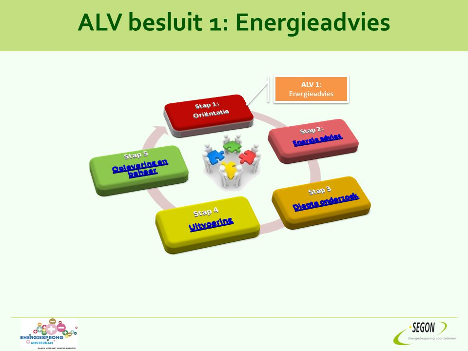 ALV besluit 1: Energieadvies ALV 1: Energieadvies ALV 1: Energieadvies