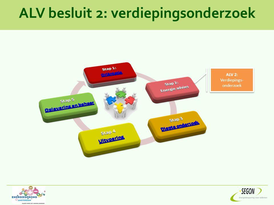 ALV besluit 2: verdiepingsonderzoek ALV 2: Verdiepings- onderzoek ALV 2: Verdiepings- onderzoek