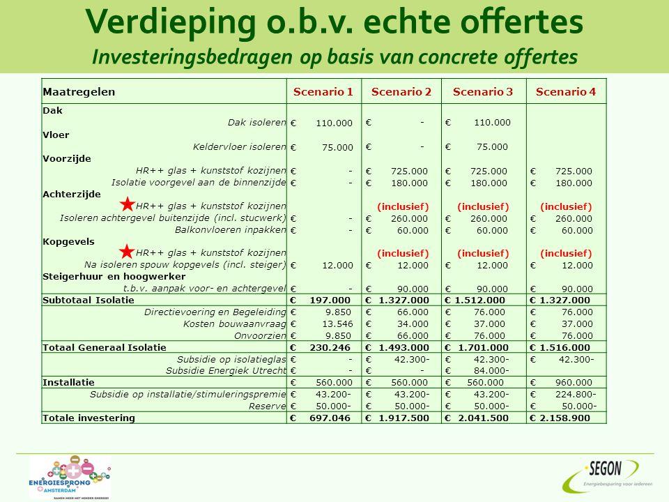 MaatregelenScenario 1Scenario 2Scenario 3Scenario 4 Dak Dak isoleren € 110.000 € - € 110.000 Vloer Keldervloer isoleren € 75.000 € - € 75.000 Voorzijd
