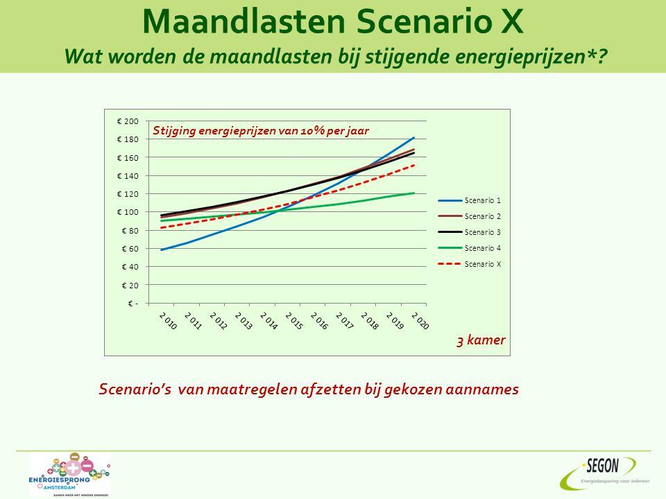 Maandlasten Scenario X Wat worden de maandlasten bij stijgende energieprijzen*? Stijging energieprijzen van 10% per jaar Scenario's van maatregelen af