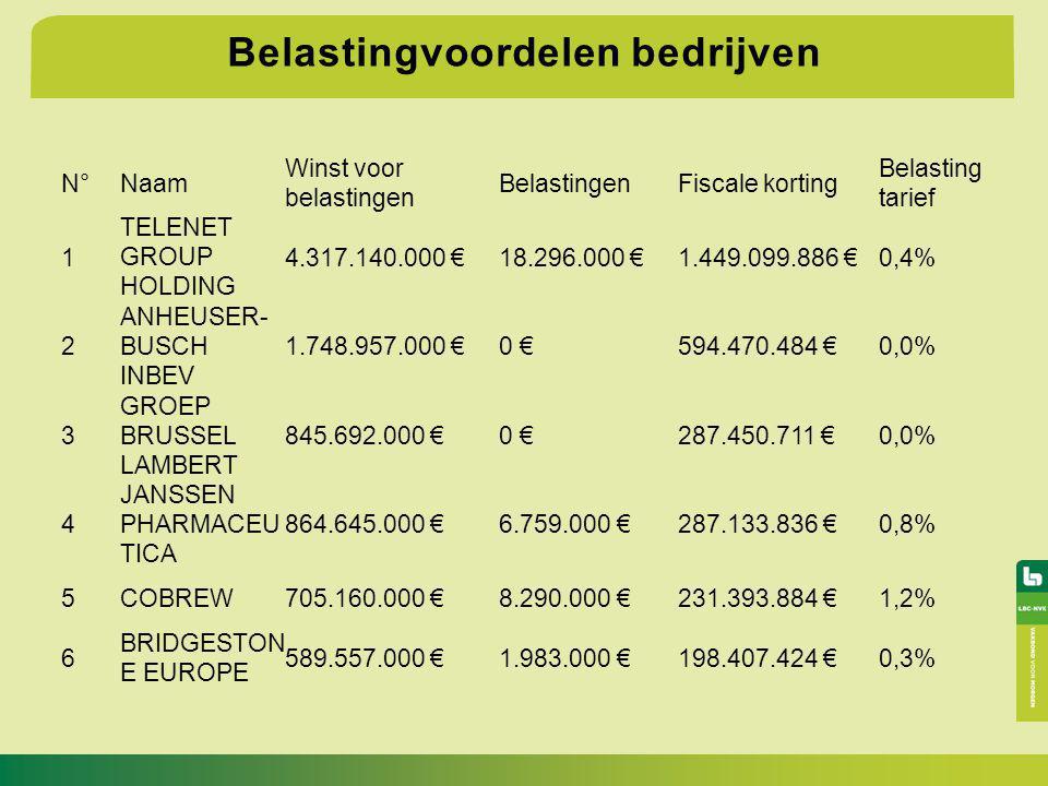 Belastingvoordelen bedrijven N°Naam Winst voor belastingen BelastingenFiscale korting Belasting tarief 1 TELENET GROUP HOLDING 4.317.140.000 € 18.296.000 € 1.449.099.886 € 0,4% 2 ANHEUSER- BUSCH INBEV 1.748.957.000 € 0 € 594.470.484 € 0,0% 3 GROEP BRUSSEL LAMBERT 845.692.000 € 0 € 287.450.711 € 0,0% 4 JANSSEN PHARMACEU TICA 864.645.000 € 6.759.000 € 287.133.836 € 0,8% 5COBREW705.160.000 € 8.290.000 € 231.393.884 € 1,2% 6 BRIDGESTON E EUROPE 589.557.000 € 1.983.000 € 198.407.424 € 0,3%