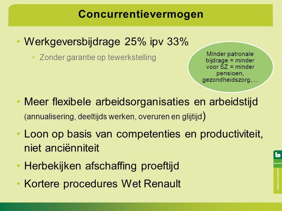 Concurrentievermogen Werkgeversbijdrage 25% ipv 33% Zonder garantie op tewerkstelling Meer flexibele arbeidsorganisaties en arbeidstijd (annualisering