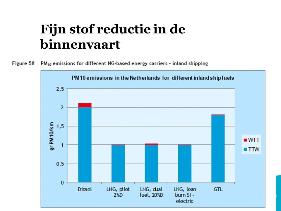 duurzaamheidsagenda Gericht stimuleren LNG voor binnenvaart, scheepvaart (niet stedelijke distributie, bestel, truck, bus, trein) -> Noodzaak verbeteren bussiness case en vooral financiering (revolving funds/subsidie/rol banken) -> Milieu-eisen SECA, inkoopeisen/voordelen, milieuzones .