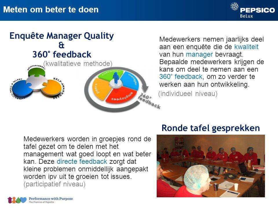 Enquête Manager Quality & 360° feedback Ronde tafel gesprekken Medewerkers worden in groepjes rond de tafel gezet om te delen met het management wat goed loopt en wat beter kan.