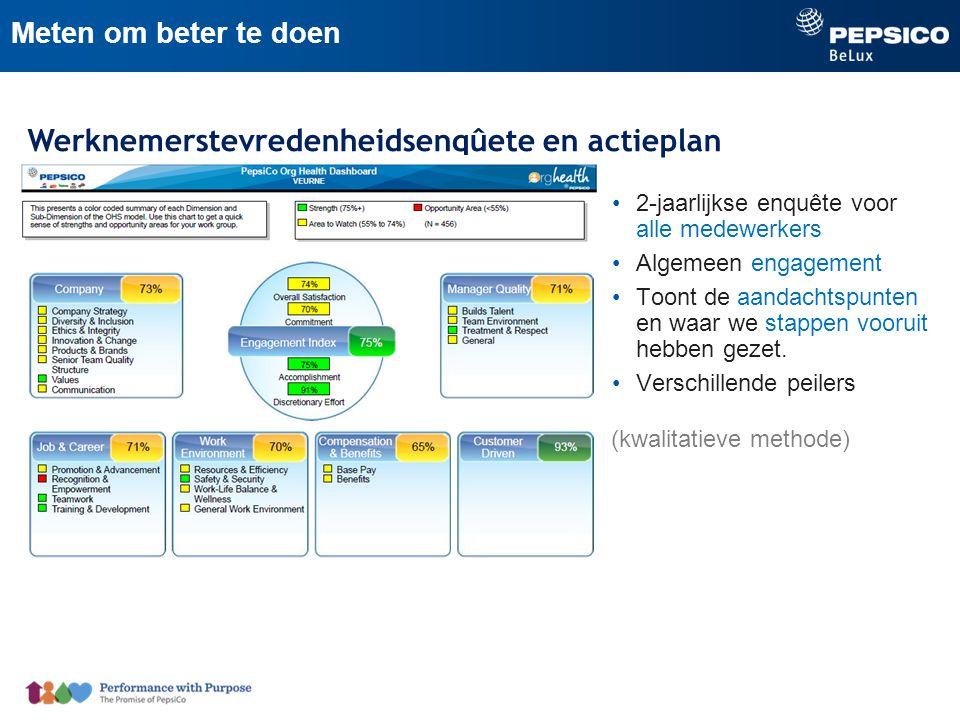 Werknemerstevredenheidsenqûete en actieplan Meten om beter te doen 2-jaarlijkse enquête voor alle medewerkers Algemeen engagement Toont de aandachtspunten en waar we stappen vooruit hebben gezet.