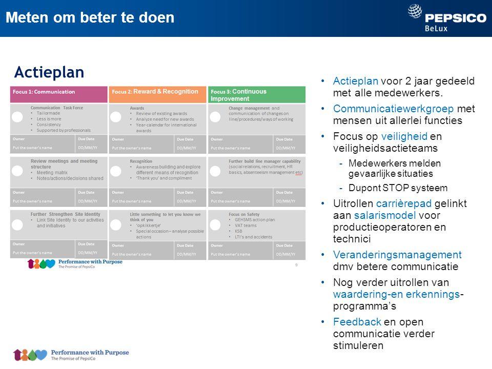 Actieplan Actieplan voor 2 jaar gedeeld met alle medewerkers.