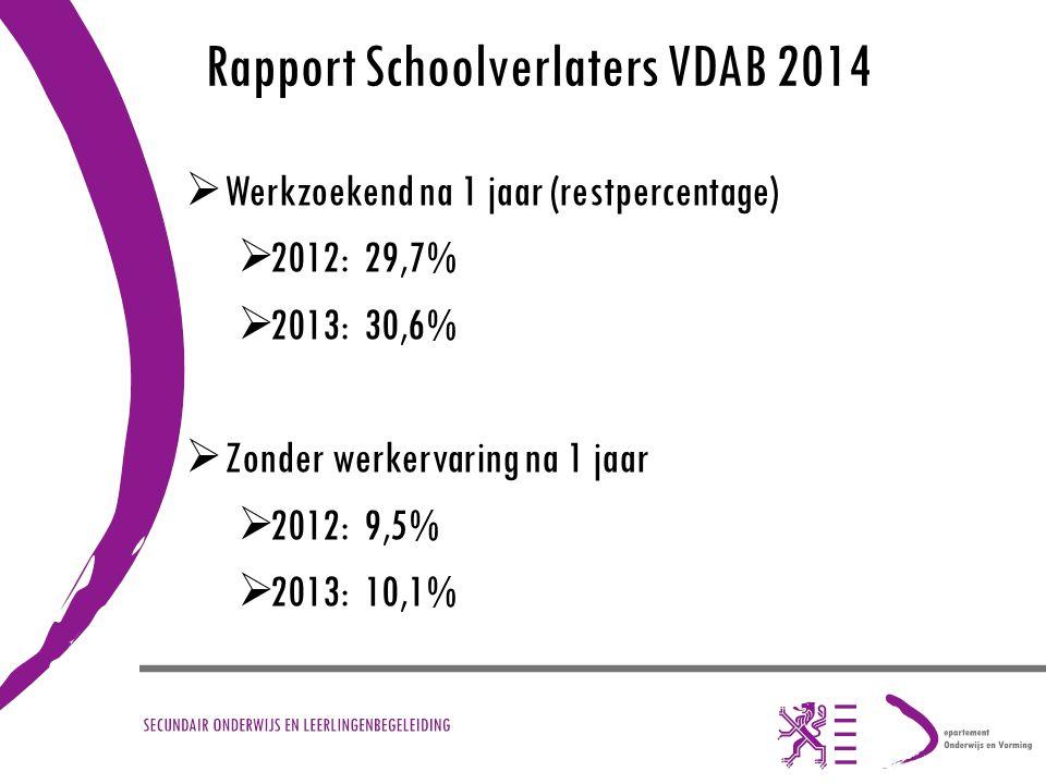 Rapport Schoolverlaters VDAB 2014  Werkzoekend na 1 jaar (restpercentage)  2012: 29,7%  2013: 30,6%  Zonder werkervaring na 1 jaar  2012: 9,5% 