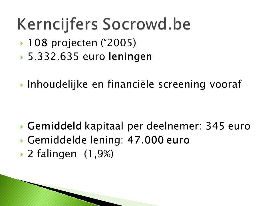  108 projecten (°2005)  5.332.635 euro leningen  Inhoudelijke en financiële screening vooraf  Gemiddeld kapitaal per deelnemer: 345 euro  Gemiddelde lening: 47.000 euro  2 falingen (1,9%)