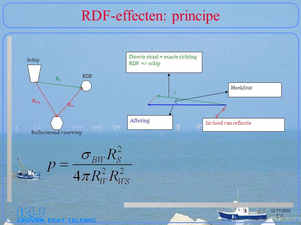 12/11/2002 EVL RDF-effecten: principe Schip RDF Reflecterend voorwerp R ws RwRw RsRs Aflezing Invloed van reflectie Directe straal = exacte richting RDF => schip Hoekfout 1 p