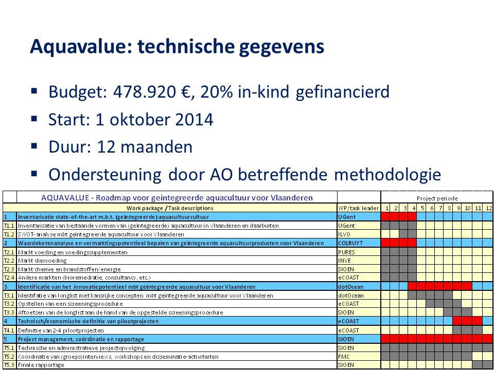 Aquavalue: technische gegevens  Budget: 478.920 €, 20% in-kind gefinancierd  Start: 1 oktober 2014  Duur: 12 maanden  Ondersteuning door AO betreffende methodologie