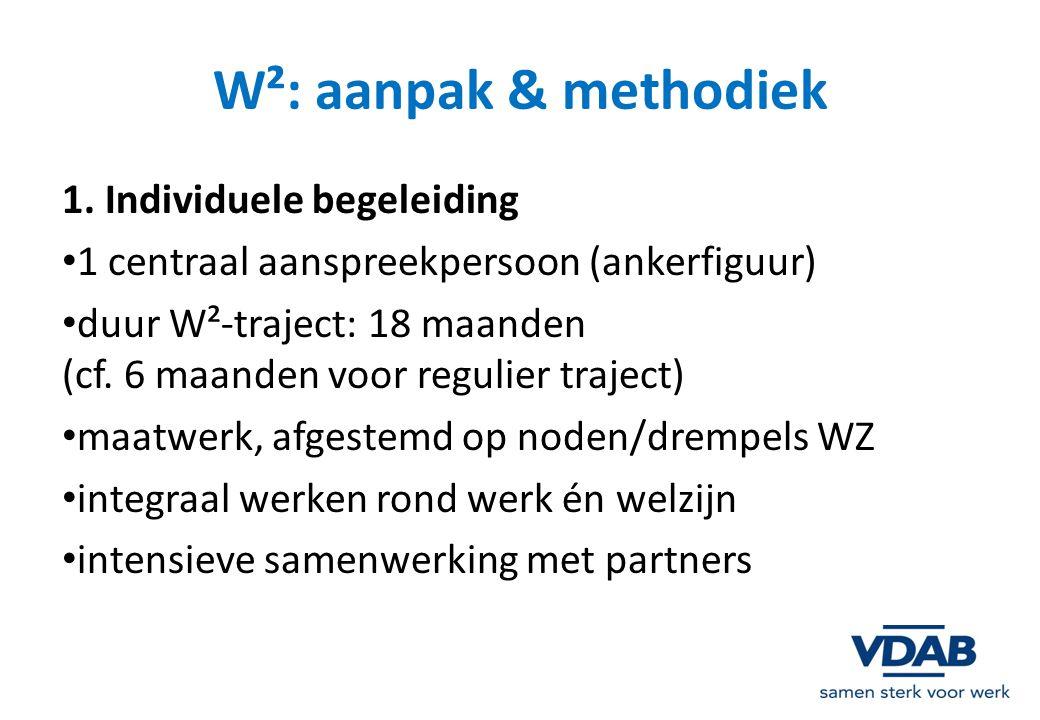 W²: aanpak & methodiek 1. Individuele begeleiding 1 centraal aanspreekpersoon (ankerfiguur) duur W²-traject: 18 maanden (cf. 6 maanden voor regulier t