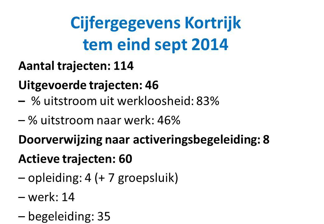 Cijfergegevens Kortrijk tem eind sept 2014 Aantal trajecten: 114 Uitgevoerde trajecten: 46 – % uitstroom uit werkloosheid: 83% – % uitstroom naar werk