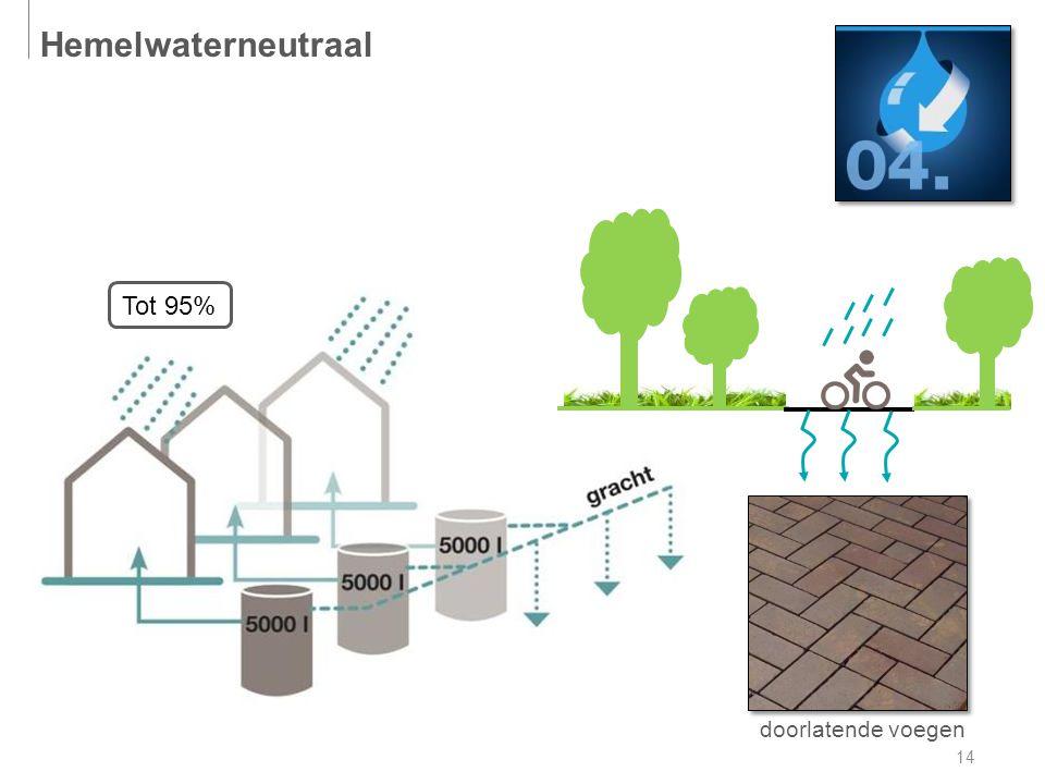 14 doorlatende voegen Hemelwaterneutraal Tot 95%