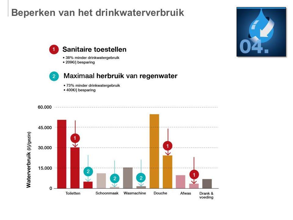 Beperken van het drinkwaterverbruik