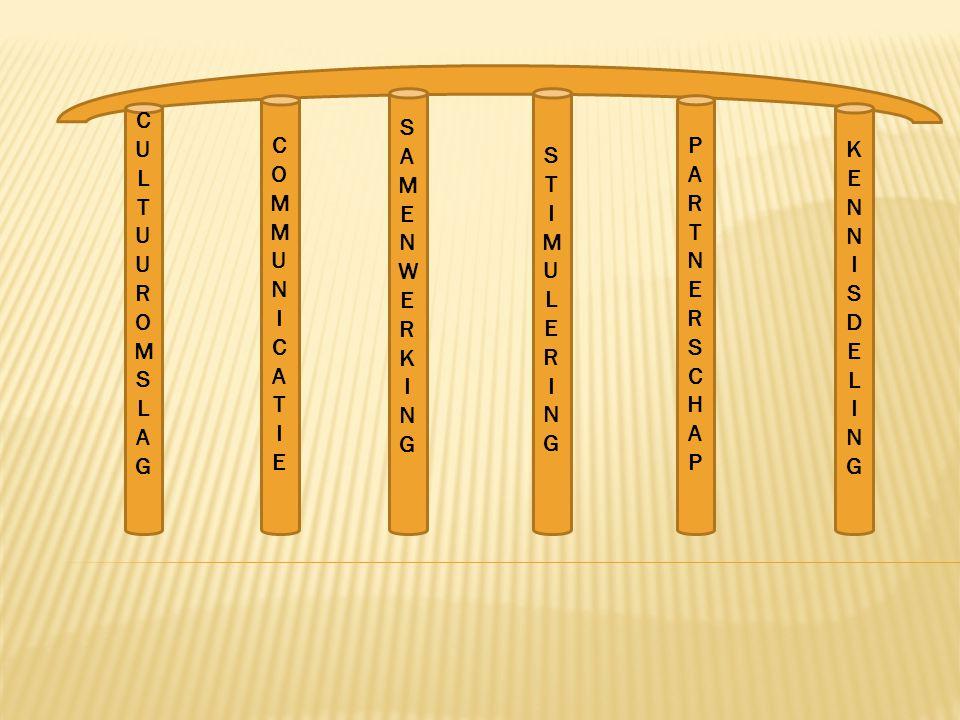Het gezamenlijk scheppen van een nieuwe werkelijkheid gedragen door de pijlers van de transitie en de overbrugging