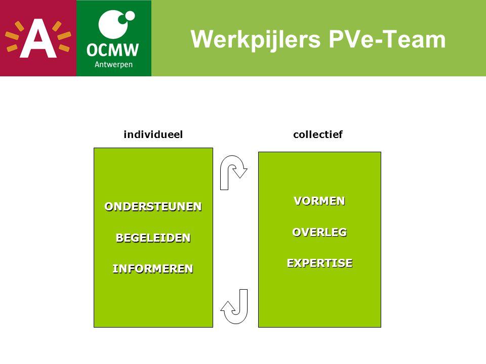 Werkpijlers PVe-TeamONDERSTEUNENBEGELEIDENINFORMEREN VORMENOVERLEGEXPERTISE individueelcollectief