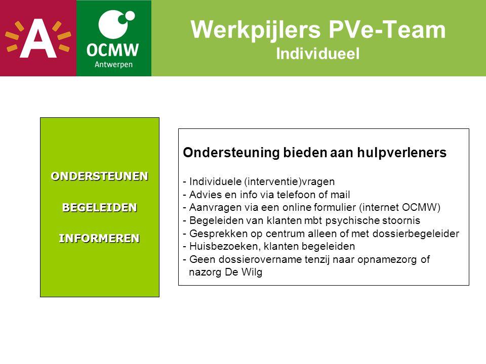 Werkpijlers PVe-Team Individueel Ondersteuning bieden aan hulpverleners - Individuele (interventie)vragen - Advies en info via telefoon of mail - Aanv