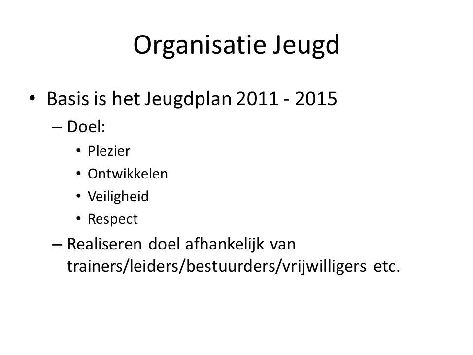 Organisatie Jeugd Basis is het Jeugdplan 2011 - 2015 – Doel: Plezier Ontwikkelen Veiligheid Respect – Realiseren doel afhankelijk van trainers/leiders