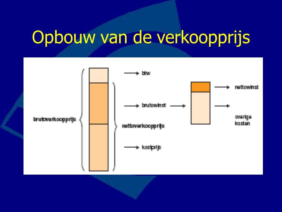 Verkoopprijs nettoverkoopprijs + btw = brutoverkoopprijs exclusief btw inclusief btw nettoverkoopprijs wordt doorgaans gewoon prijs genoemd.