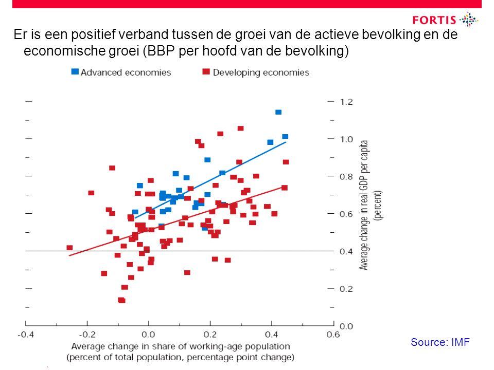 19 September 2008 Er is een positief verband tussen de groei van de actieve bevolking en de economische groei (BBP per hoofd van de bevolking) Source: IMF