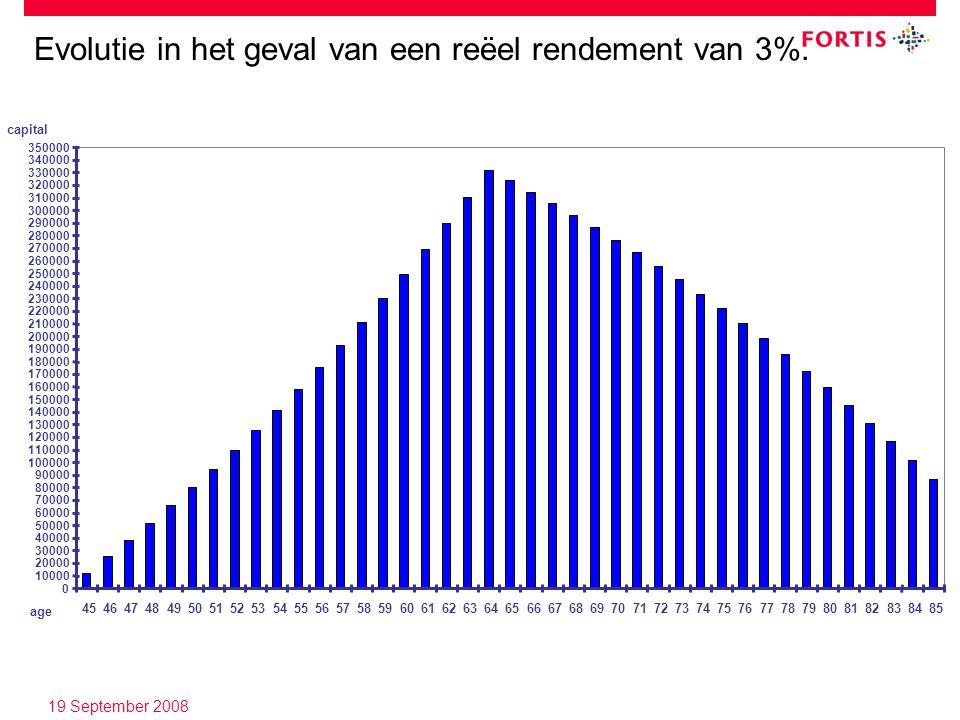 19 September 2008 Evolutie in het geval van een reëel rendement van 3%. 85 age capital