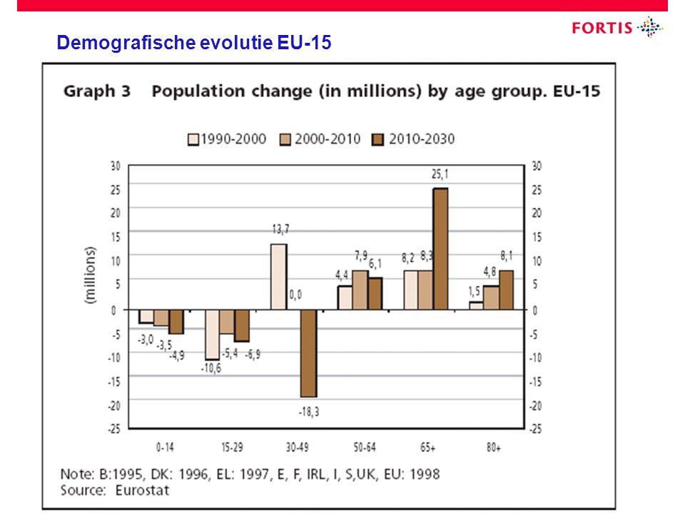 19 September 2008 Demografische evolutie EU-15