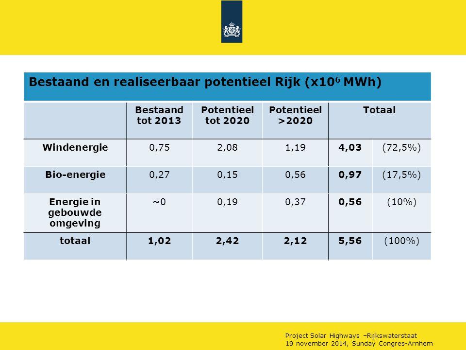 Project Solar Highways –Rijkswaterstaat 19 november 2014, Sunday Congres-Arnhem Bestaand en realiseerbaar potentieel Rijk (x10 6 MWh) Bestaand tot 201