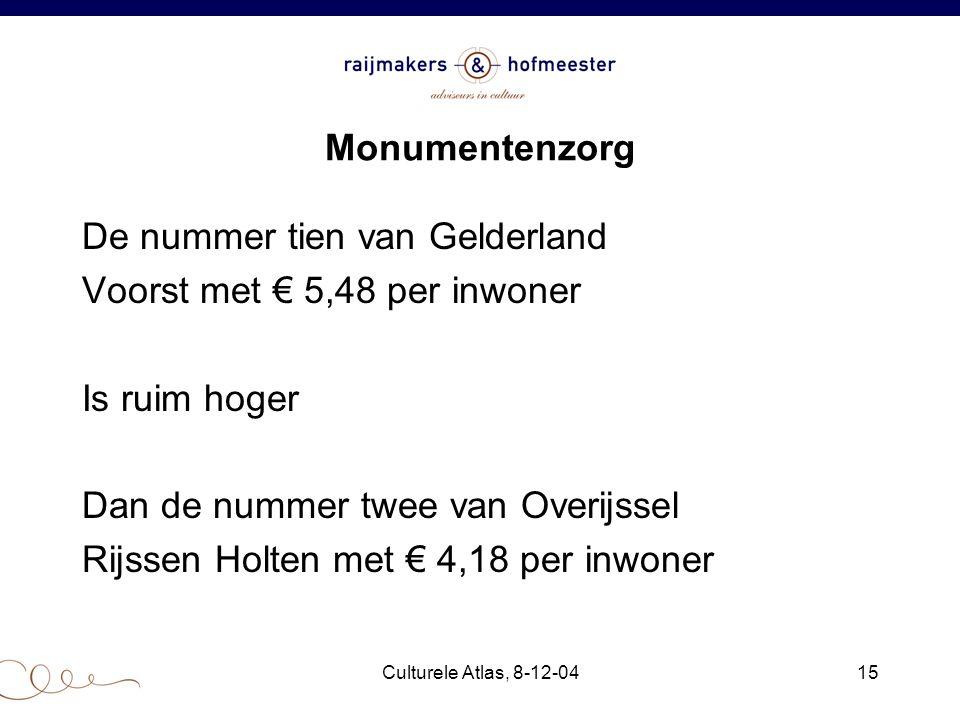 Culturele Atlas, 8-12-0415 Monumentenzorg De nummer tien van Gelderland Voorst met € 5,48 per inwoner Is ruim hoger Dan de nummer twee van Overijssel Rijssen Holten met € 4,18 per inwoner