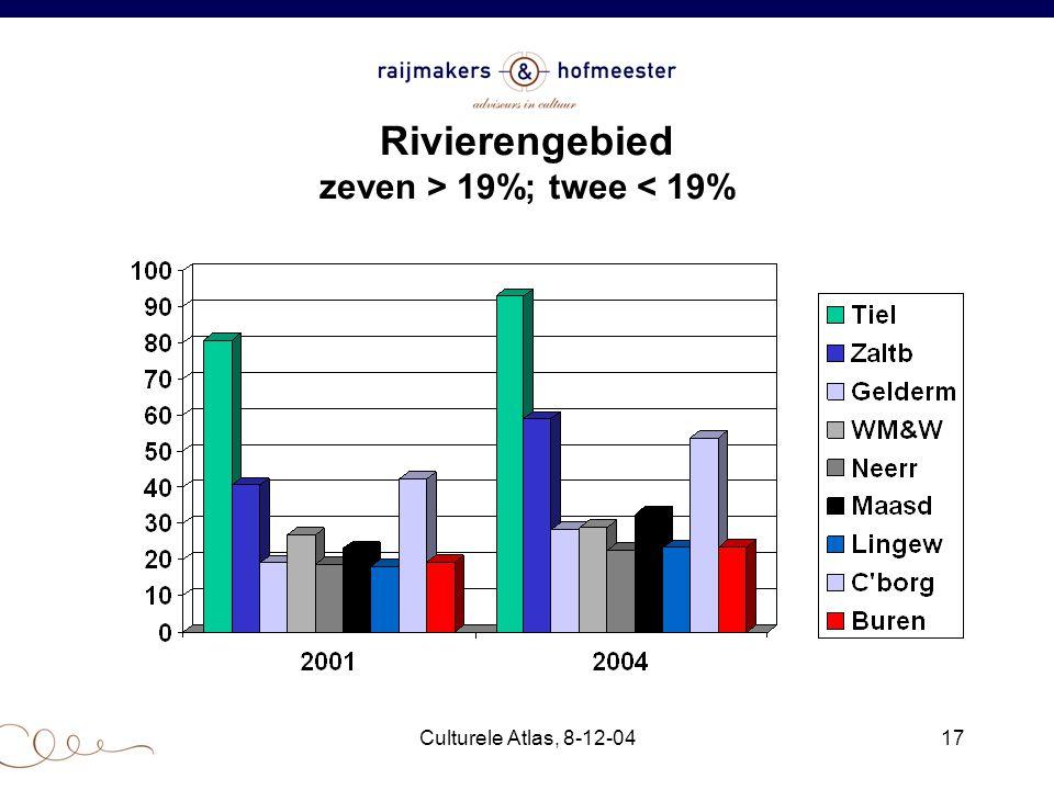 Culturele Atlas, 8-12-0417 Rivierengebied zeven > 19%; twee < 19%