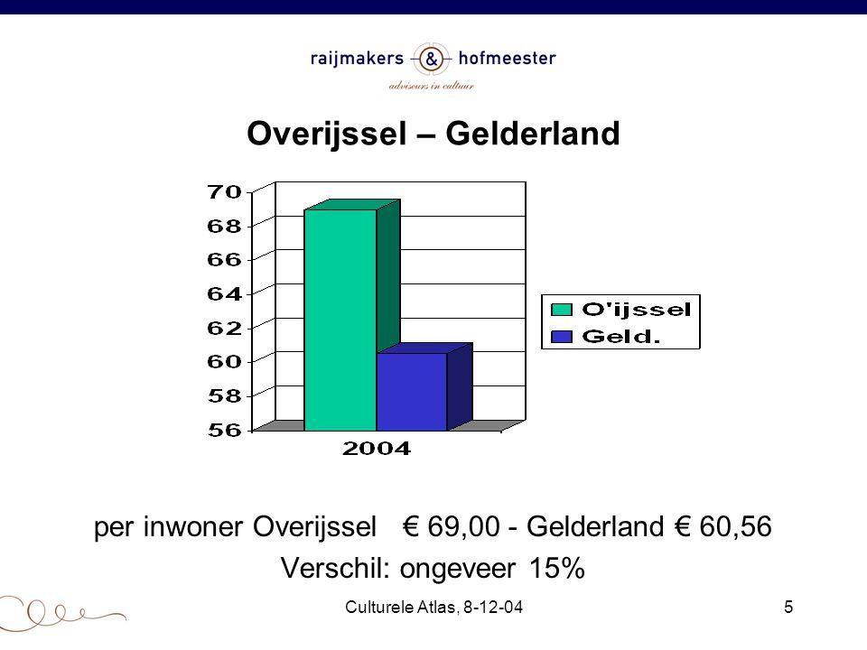 Culturele Atlas, 8-12-045 Overijssel – Gelderland per inwoner Overijssel € 69,00 - Gelderland € 60,56 Verschil: ongeveer 15%