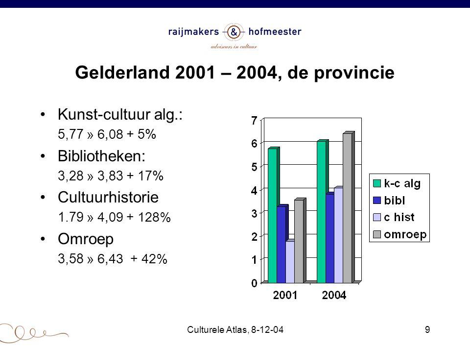 Culturele Atlas, 8-12-049 Gelderland 2001 – 2004, de provincie Kunst-cultuur alg.: 5,77 » 6,08 + 5% Bibliotheken: 3,28 » 3,83 + 17% Cultuurhistorie 1.79 » 4,09 + 128% Omroep 3,58 » 6,43 + 42%