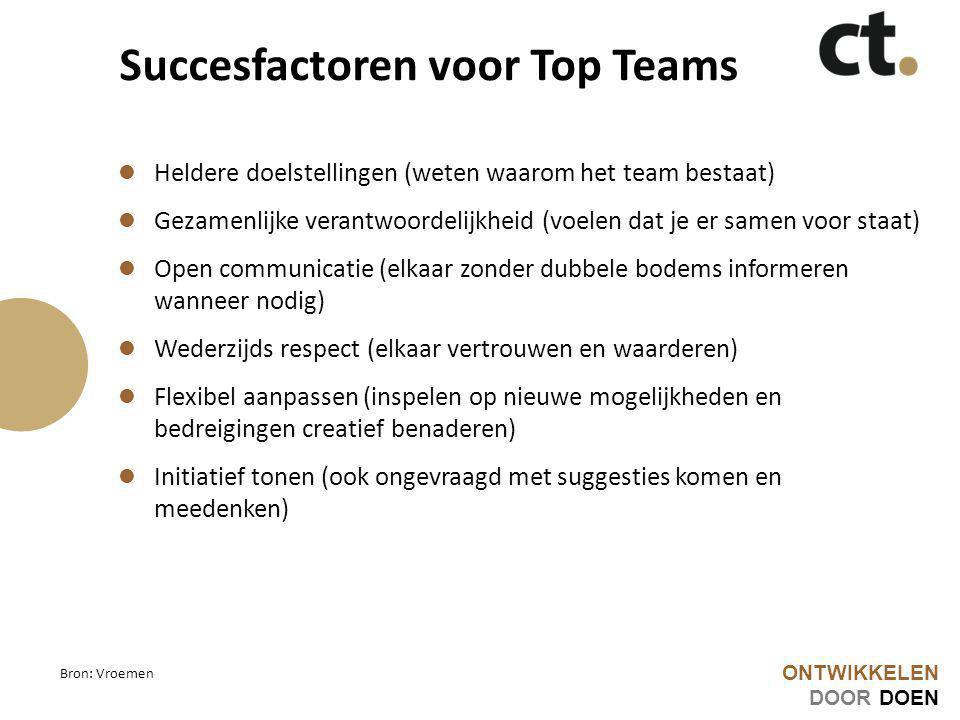 ONTWIKKELEN DOOR DOEN Succesfactoren voor Top Teams Heldere doelstellingen (weten waarom het team bestaat) Gezamenlijke verantwoordelijkheid (voelen d