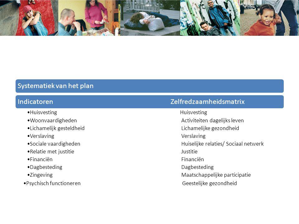 Systematiek van het planIndicatoren Zelfredzaamheidsmatrix Huisvesting Woonvaardigheden Activiteiten dagelijks leven Lichamelijk gesteldheid Lichameli