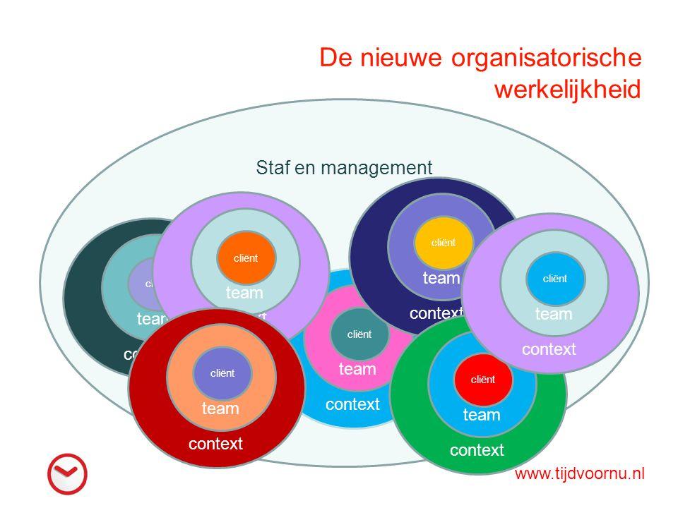 De nieuwe organisatorische werkelijkheid Staf en management context team cliënt context team cliënt context team cliënt context team cliënt context te
